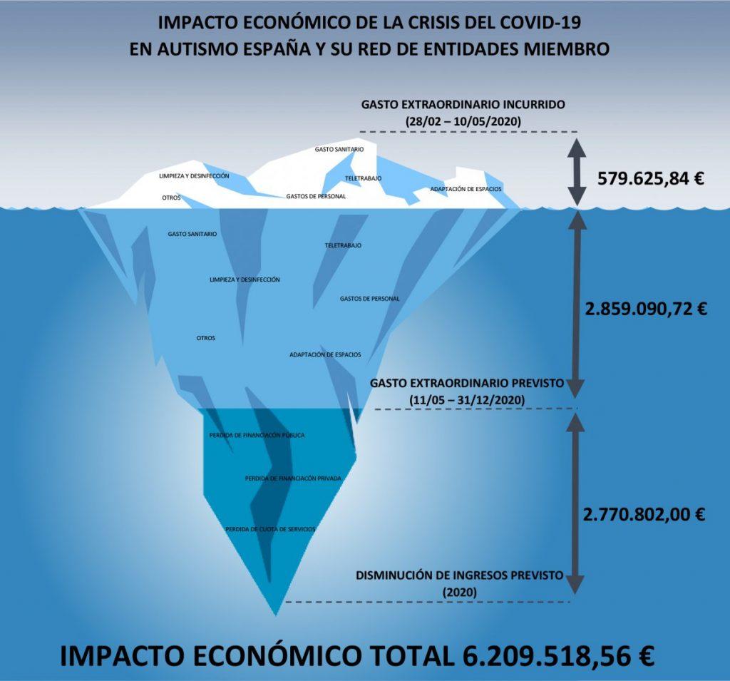 grafico impacto economico